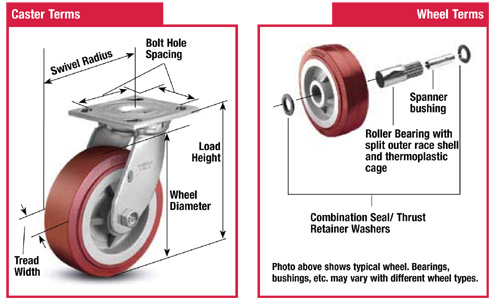 Selecting the Right Caster Wheels with a Few Key Points